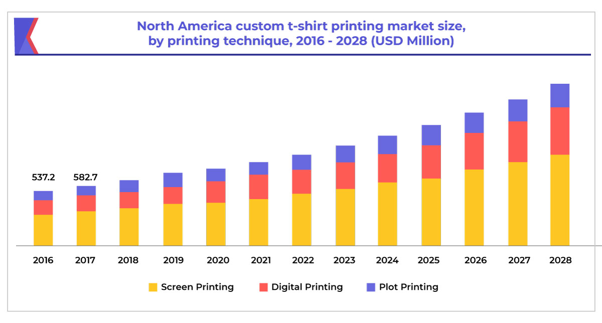 Global Custom T-shirt Printing Market graph